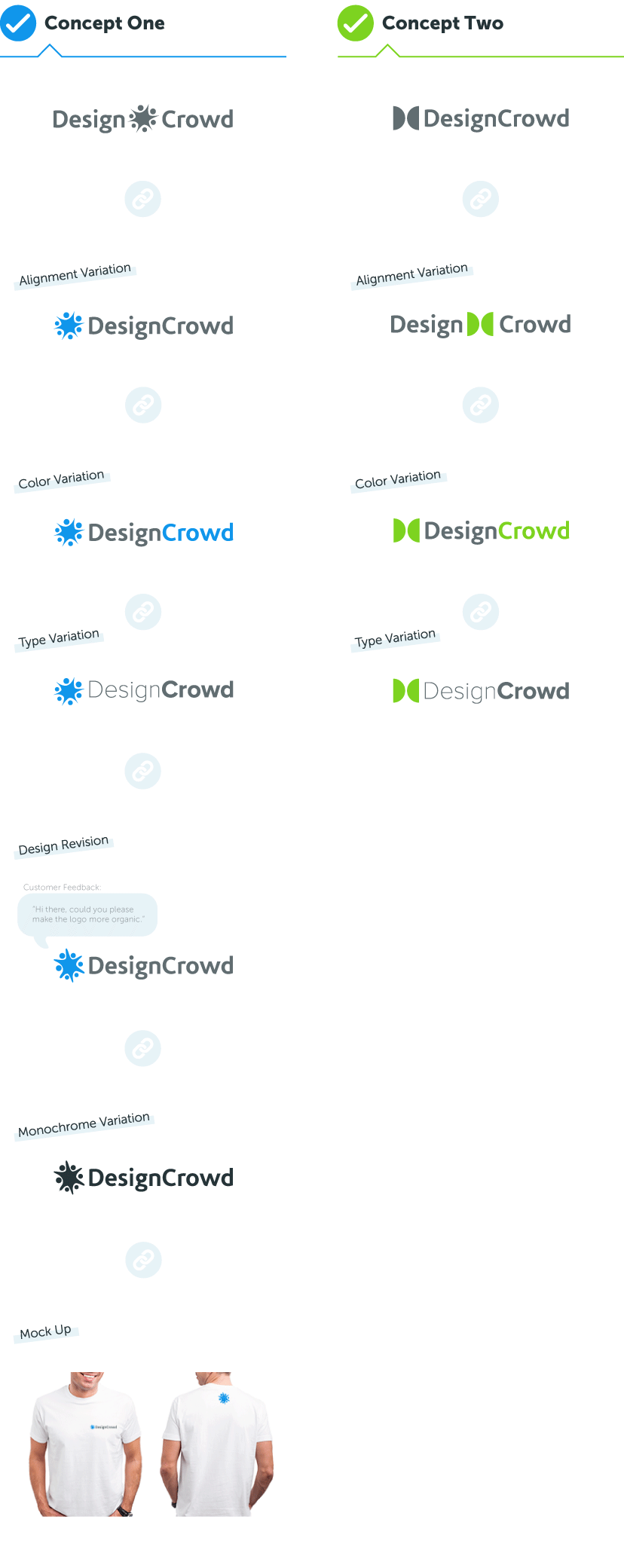 Guide To Linking Design Submissions